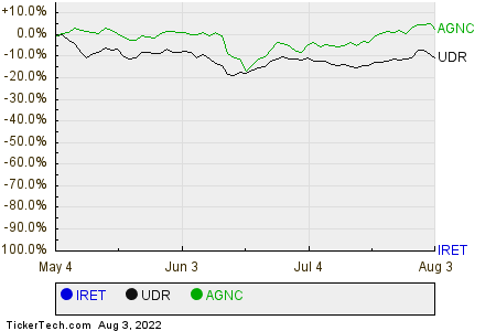 IRET,UDR,AGNC Relative Performance Chart