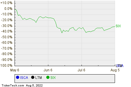 ISCA,LTM,SIX Relative Performance Chart