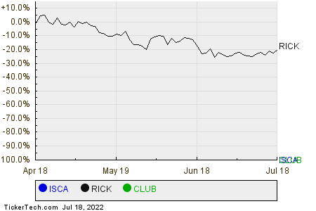 ISCA,RICK,CLUB Relative Performance Chart