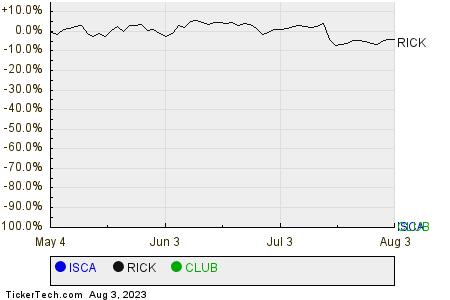 ISCA,RICK,CLUB Relative Performance Chart