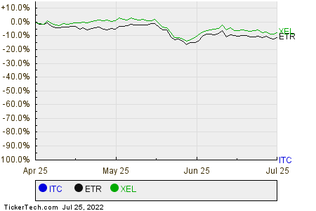ITC,ETR,XEL Relative Performance Chart