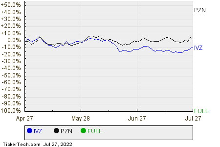 IVZ,PZN,FULL Relative Performance Chart