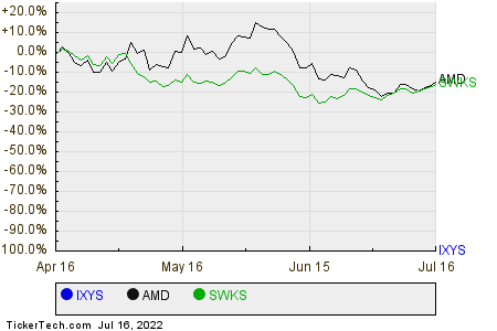 IXYS,AMD,SWKS Relative Performance Chart