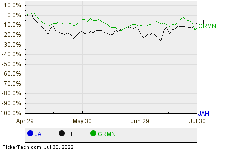 JAH,HLF,GRMN Relative Performance Chart