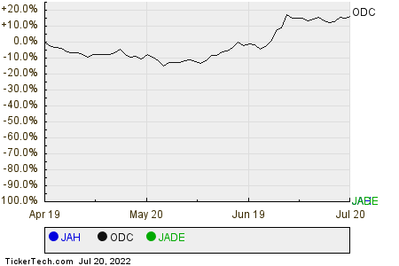 JAH,ODC,JADE Relative Performance Chart