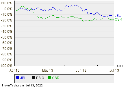 JBL,ESIO,CSR Relative Performance Chart