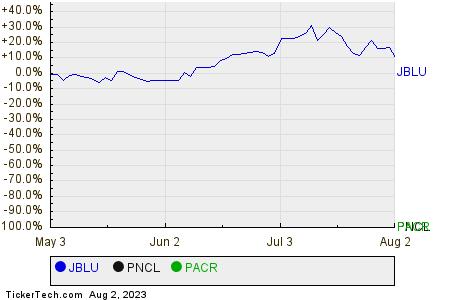 JBLU,PNCL,PACR Relative Performance Chart