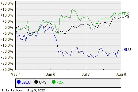 JBLU,UPS,FDX Relative Performance Chart