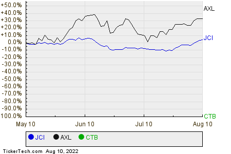 JCI,AXL,CTB Relative Performance Chart