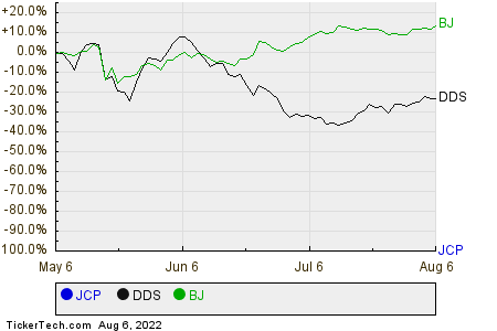 JCP,DDS,BJ Relative Performance Chart