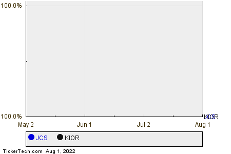 JCS,KIOR Relative Performance Chart