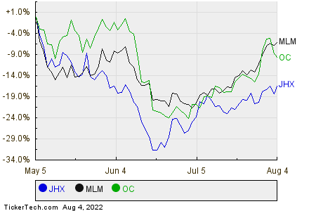 JHX,MLM,OC Relative Performance Chart