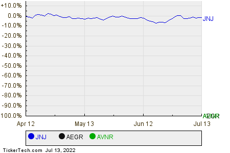 JNJ,AEGR,AVNR Relative Performance Chart