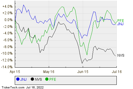 JNJ,NVS,PFE Relative Performance Chart
