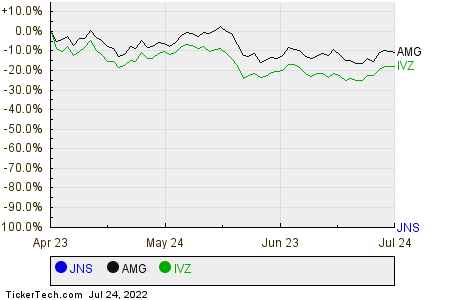 JNS,AMG,IVZ Relative Performance Chart