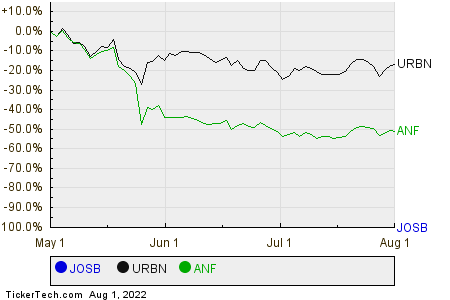 JOSB,URBN,ANF Relative Performance Chart