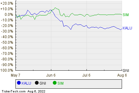 KALU,GNI,SIM Relative Performance Chart