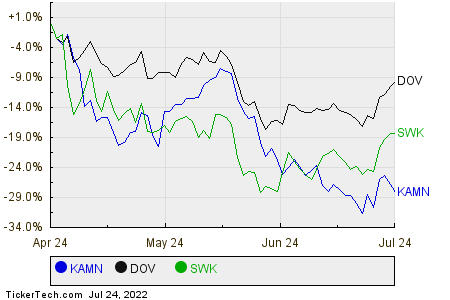 KAMN,DOV,SWK Relative Performance Chart