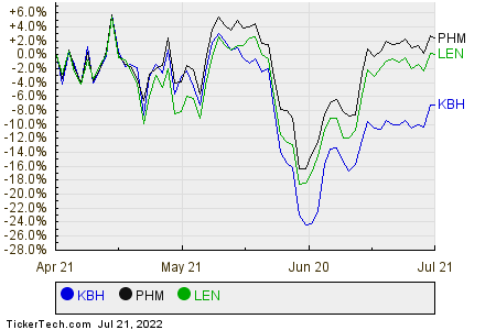 KBH,PHM,LEN Relative Performance Chart