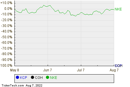 KCP,COH,NKE Relative Performance Chart