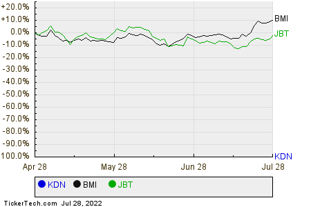 KDN,BMI,JBT Relative Performance Chart