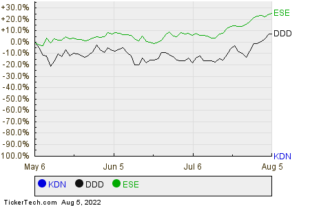 KDN,DDD,ESE Relative Performance Chart