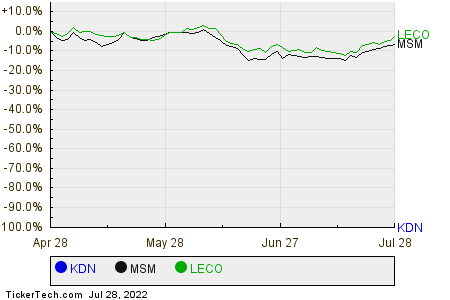 KDN,MSM,LECO Relative Performance Chart