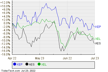 KEP,AES,XEL Relative Performance Chart