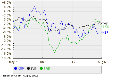 KEP,TVE,SRE Relative Performance Chart