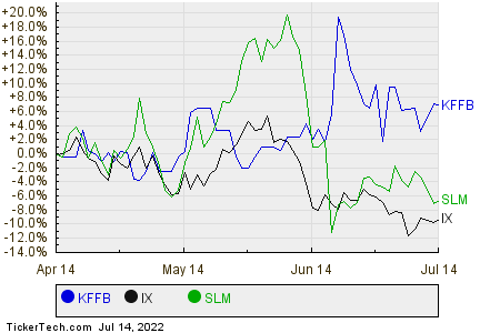 KFFB,IX,SLM Relative Performance Chart