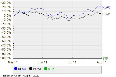 KLAC,POWI,STP Relative Performance Chart