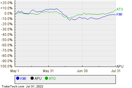 KMI,APU,ATO Relative Performance Chart