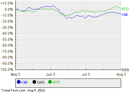 KMI,GAS,ATO Relative Performance Chart