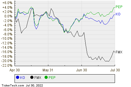 KO,FMX,PEP Relative Performance Chart