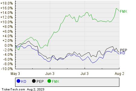 KO,PEP,FMX Relative Performance Chart