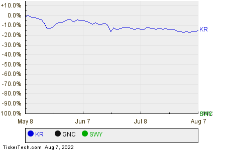 KR,GNC,SWY Relative Performance Chart