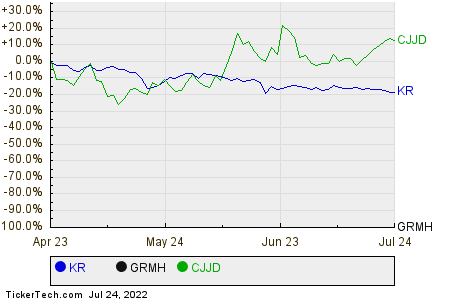 KR,GRMH,CJJD Relative Performance Chart
