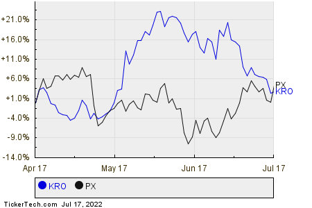 KRO,PX Relative Performance Chart