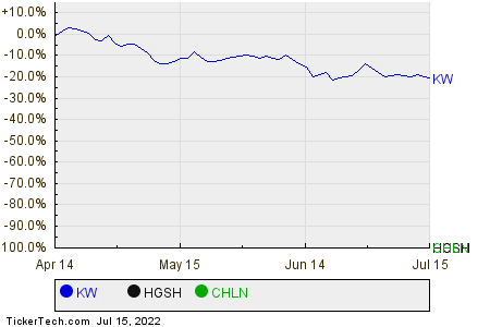 KW,HGSH,CHLN Relative Performance Chart