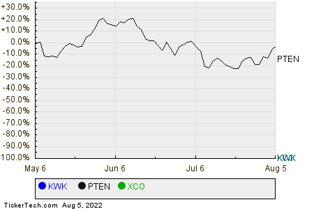 KWK,PTEN,XCO Relative Performance Chart