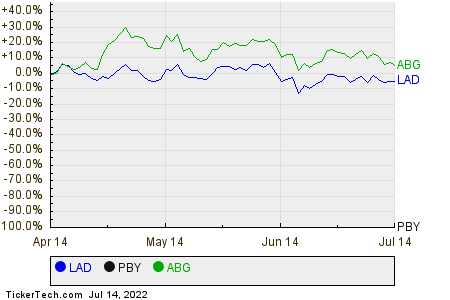 LAD,PBY,ABG Relative Performance Chart