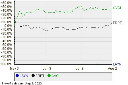 LAYN,FRPT,CVGI Relative Performance Chart