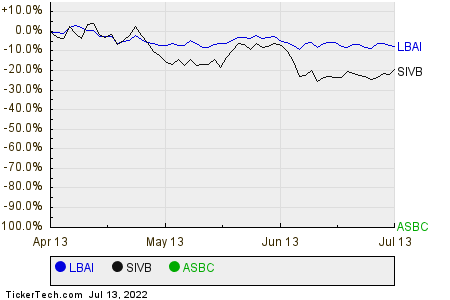 LBAI,SIVB,ASBC Relative Performance Chart