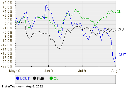 LCUT,KMB,CL Relative Performance Chart