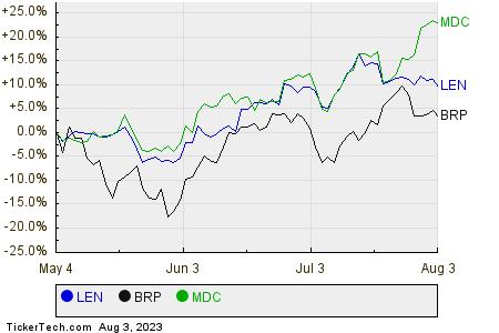LEN,BRP,MDC Relative Performance Chart