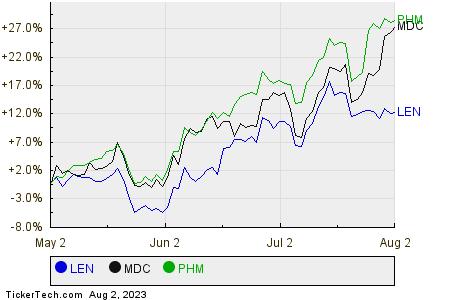 LEN,MDC,PHM Relative Performance Chart
