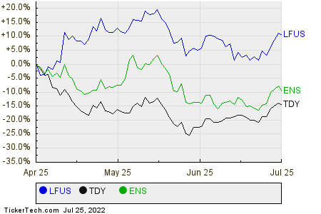 LFUS,TDY,ENS Relative Performance Chart