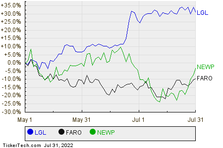 LGL,FARO,NEWP Relative Performance Chart