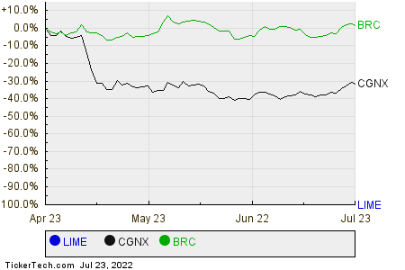 LIME,CGNX,BRC Relative Performance Chart