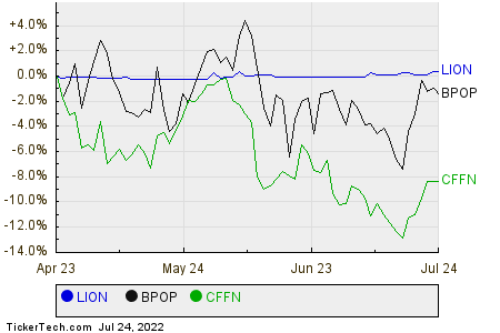 LION,BPOP,CFFN Relative Performance Chart